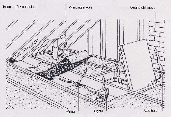 heat loss into the attic through attic hatch  plumbing