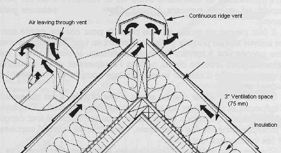 Ventilation For Cathedral Ceilings And Cathedral Ceiling