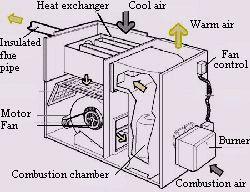 Oil Boiler Combustion Chamber